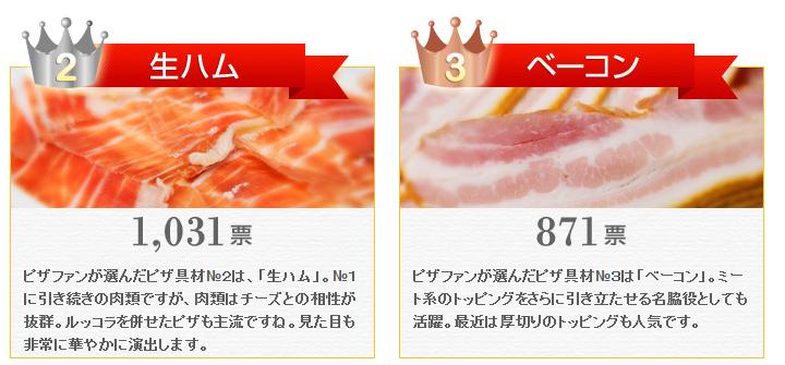ピザファンが選んだピザ具材№2は、「生ハム」。№1に引き続きの肉類ですが、肉類はチーズとの相性が抜群。ルッコラを併せたピザも主流ですね。見た目も非常に華やかに演出します。ピザファンが選んだピザ具材№3は「ベーコン」。ミート系のトッピングをさらに引き立たせる名脇役としても活躍。最近は厚切りのトッピングも人気です。